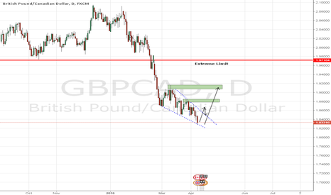 GBPCAD: GBPCAD - Descending Wedge - Bulls about to take action?