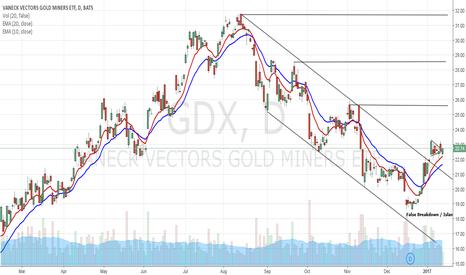 GDX: GDX - False Breakdown Island Reversal