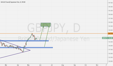 GBPJPY: Enter GBPJPY long from now !