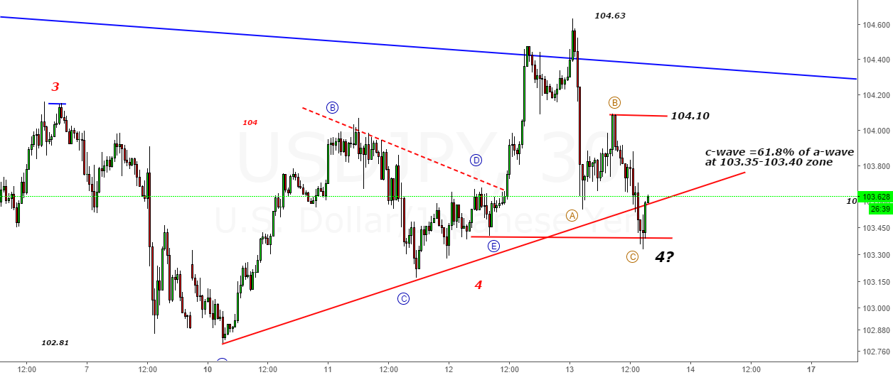 USDJPY-70 pips in c-wave- Triangle-e wave@103. 40 as support
