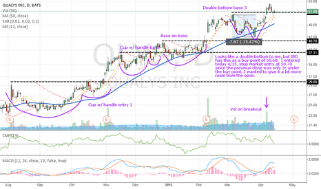 QLYS: QLYS bouncing off previous resistance as support?