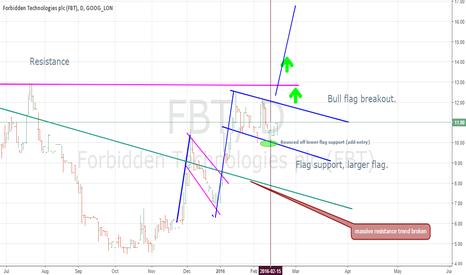 FBT: FBT long, bounce off flag support