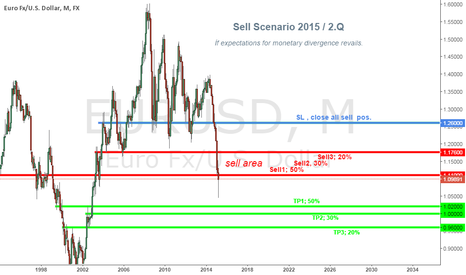 EURUSD: sell scenario Eurusd 2015 /2.Q