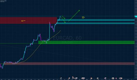 EURCAD: EUR CAD long
