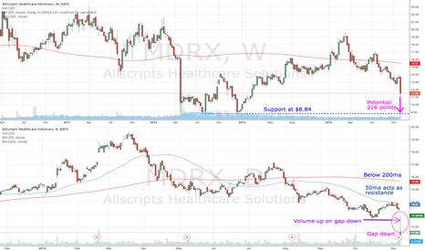 MDRX: MDRX gaps down on earnings