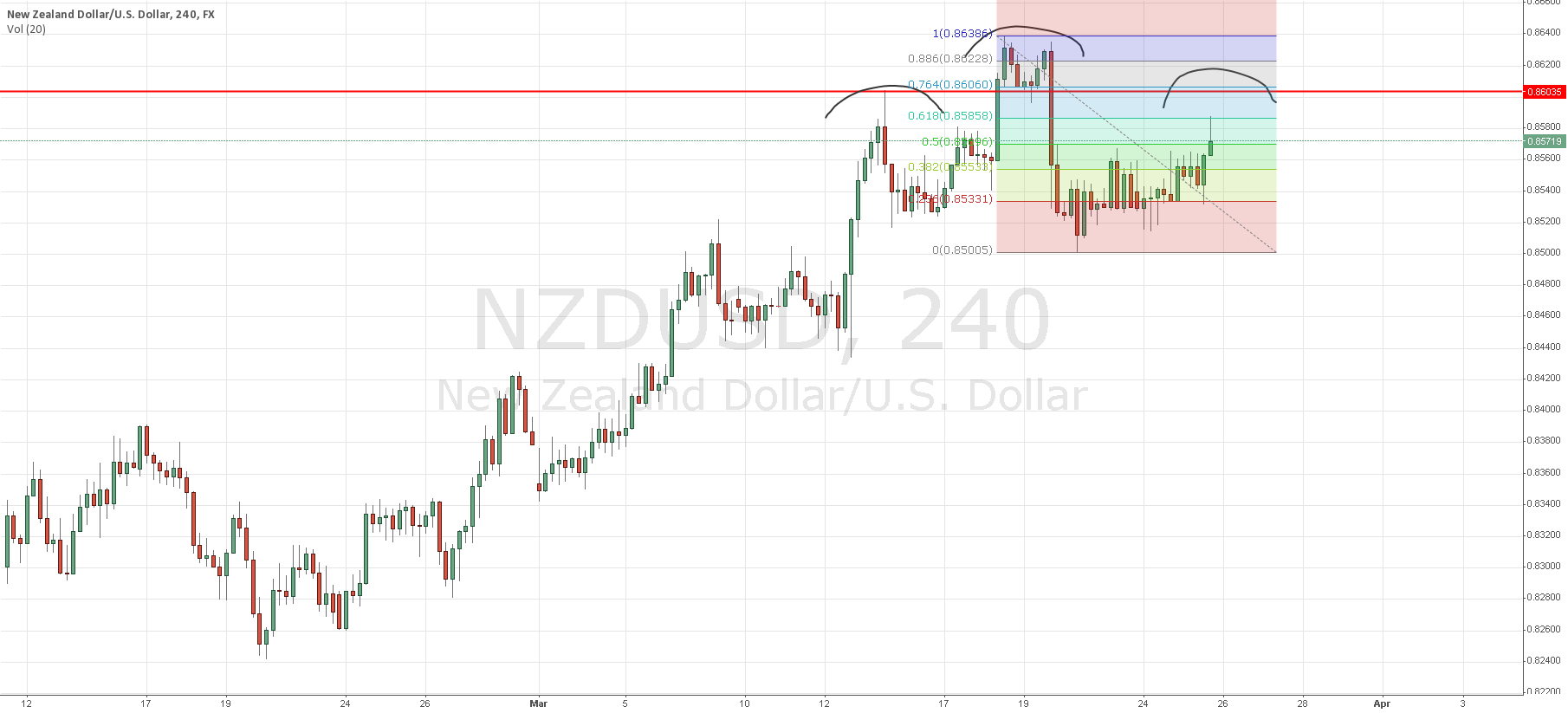 Pending Short NZD/USD at 0.860X, possible head and shoulder