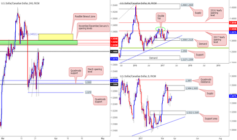 USDCAD: Looking for shorts on the USD/CAD...