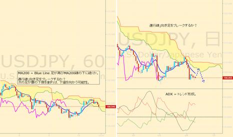 USDJPY: USDJPY ドル円=戻り売り継続か?まだ底値へ向かう可能性?