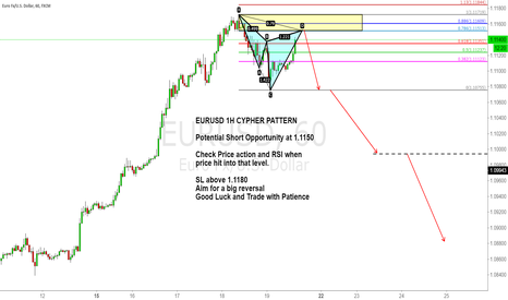 EURUSD: EURUSD 1H CYPHER PATTERN Pay attention to 1.1150
