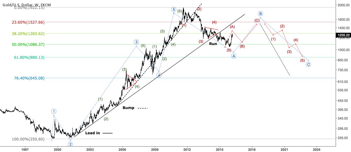 Long View on Gold