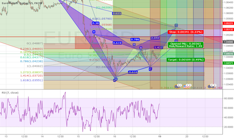 EURUSD: Potential Bearish Gartley
