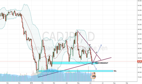 CADJPY: CAD/JPY - Break or Bounce?