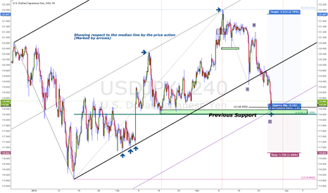 USDJPY: A long setup in USDJPY seeking to continue the old trend