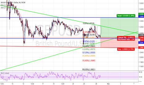 GBPUSD: GBPUSD : Long positions - Ratio ( 1:1.94 )