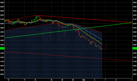CL1!: Crude Short position doesn't disappoint