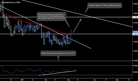 EURCHF: EUR.CHF - Daily Chart Analysis