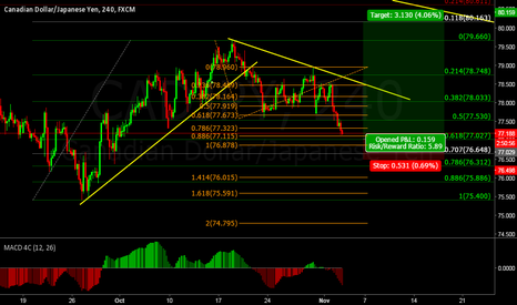 CADJPY: CADJPY looking for long entry