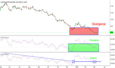 UNG: UNG support on the RSI daily, plus divergence spotted