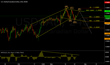 USDCAD: USDCAD 4H - Potential 290 Pips