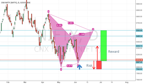 NIFTY: Long in Nifty