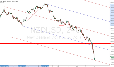 NZDUSD: NZDUSD downtrend, measured with precision