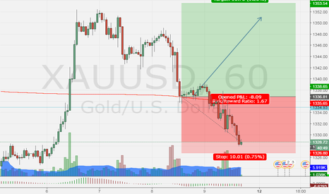 XAUUSD: first trigger fail , I go to the second , don't miss  it!!!