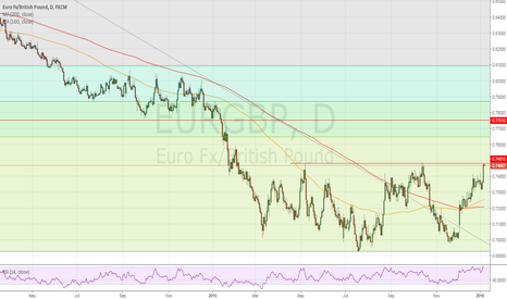 EURGBP: Time for a break or another top?.