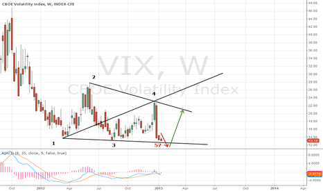 VIX: Wolfe waves pattern there to come ?