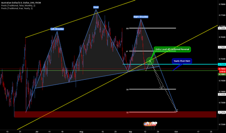 AUDUSD: Short AUDUSD,off Head and Shoulders and Rising Wedge Break