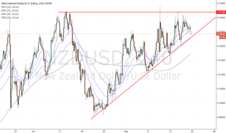 NZDUSD: Trade setups for the week of Aug 21, 2016 - NZDUSD