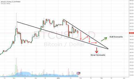 BTCUSD: Possible Scenario - Falling Wedge