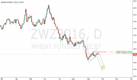 ZWZ2016: CBoT wheat still waiting for the bottom