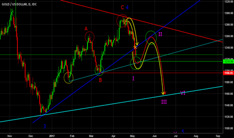 XAUUSD: my planning for gold