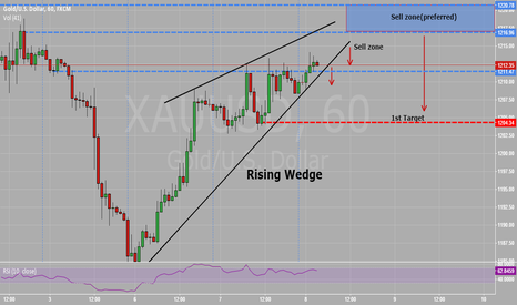 XAUUSD: Rising Wedge on XAUUSD