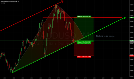 AUDUSD: AUDUSD will return to $1.