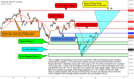 SPY: Experimental Price Projection Model
