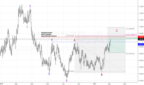AUDNZD: Bearish AB=CD (D)