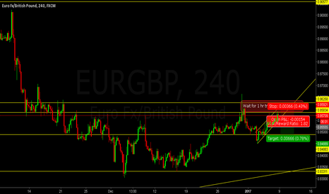 EURGBP: EURGBP at minor Resistance Sell the pullback
