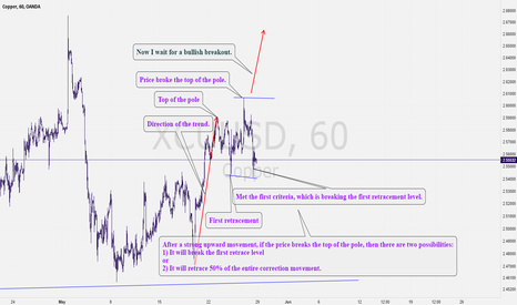 XCUUSD: XCUUSD: Copper Waiting for an Imperious Flare-up