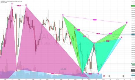 AUDCAD: possible gartley and possible bat