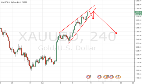 XAUUSD: GOLD RISING WEDGE