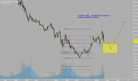 USOIL: short term f/u to this mornings post