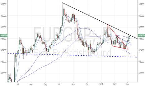 EURGBP: EUR/GBP – At critical trend line hurdle