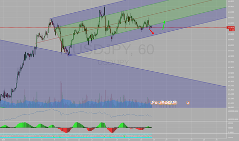 USDJPY: USDJPY - Short Term Dip to Lower Range Before Bouncing