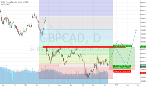 GBPCAD: Long GBPCAD