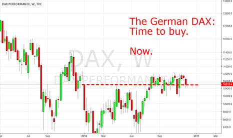 DAX: The German DAX: Time to buy. Now!