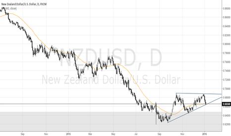 NZDUSD: NZDUSD Tests Ascending Triangle Support