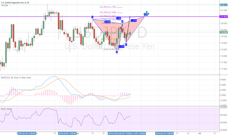 USDJPY: USDJPY Daily: potential bearish Butterfly pattern
