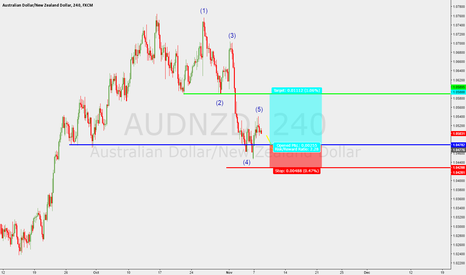 AUDNZD: Long AUD/NZD Trend Continuation Trade