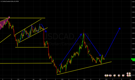 USDCAD: USD CAD Completing A Wave C Structure ?